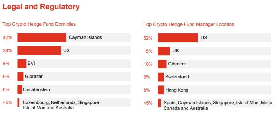 Места размещения биткойнов и крипто-хедж-фондов показаны в таблице. красные столбики показывают, какой процент находится где. разделены на местоположение и местоположение менеджера