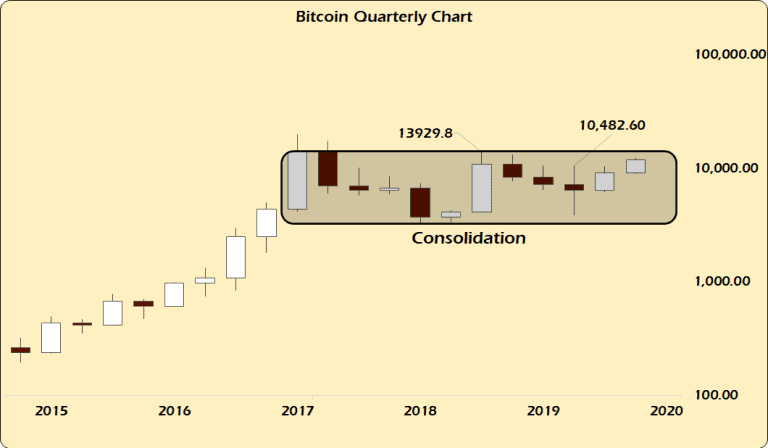 Почему биткойн (BTC) по-прежнему оптимистичен Зона Крипто - новости криптовалют BTC, биткоин, эфириум, алткоин, майнинг, биржи, ICO