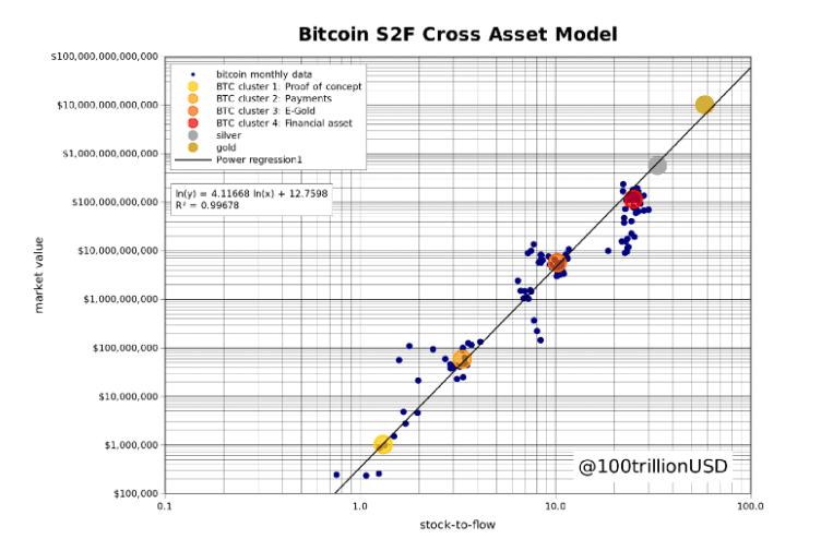 Об искусстве оценки биткойнов - BNY Mellon и модель S2F Зона Крипто - новости криптовалют BTC, биткоин, эфириум, алткоин, майнинг, биржи, ICO