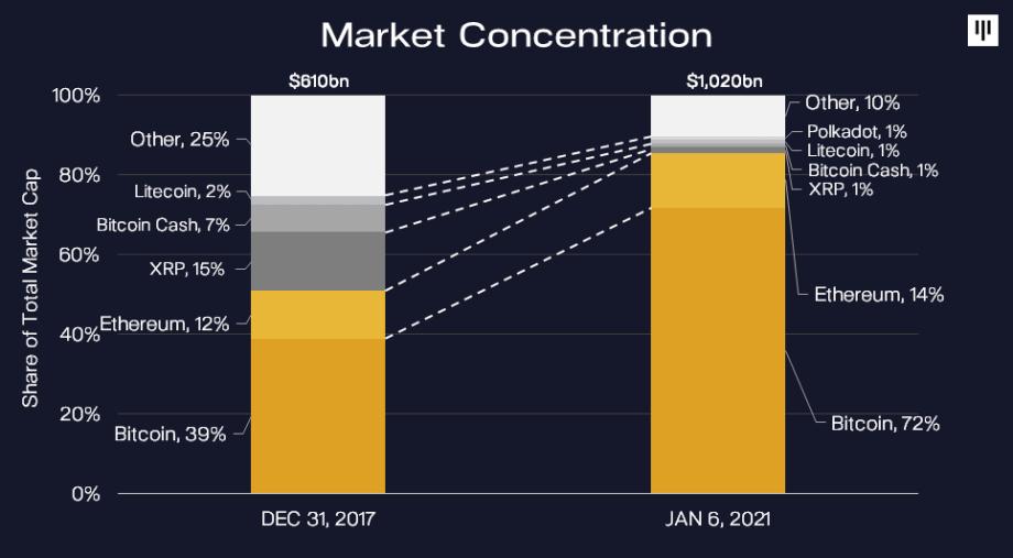 Pantera Capital прогнозирует шестизначный курс биткойна на август 2021 года Зона Крипто - новости криптовалют BTC, биткоин, эфириум, алткоин, майнинг, биржи, ICO