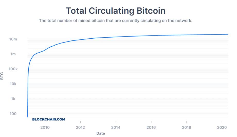 Количество биткойнов в обращении, представленное в виде графика в логарифмическом представлении. В обращении находится почти 18,5 миллионов BTC.
