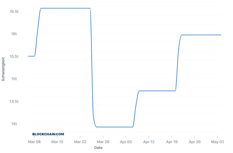 Биткойн-цена (BTC) выросла более чем на 9 000 долларов США наполовину финальным рывком Зона Крипто - новости криптовалют BTC, биткоин, эфириум, алткоин, майнинг, биржи, ICO