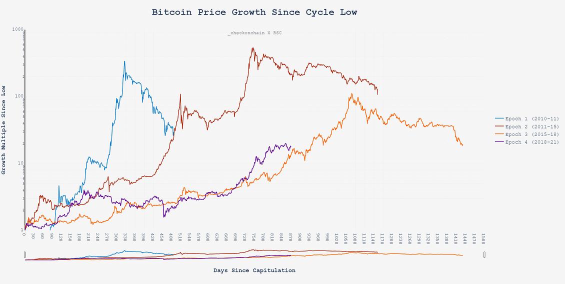 Ethereum (ETH) сбивает с толку биткойн (BTC) Зона Крипто - новости криптовалют BTC, биткоин, эфириум, алткоин, майнинг, биржи, ICO