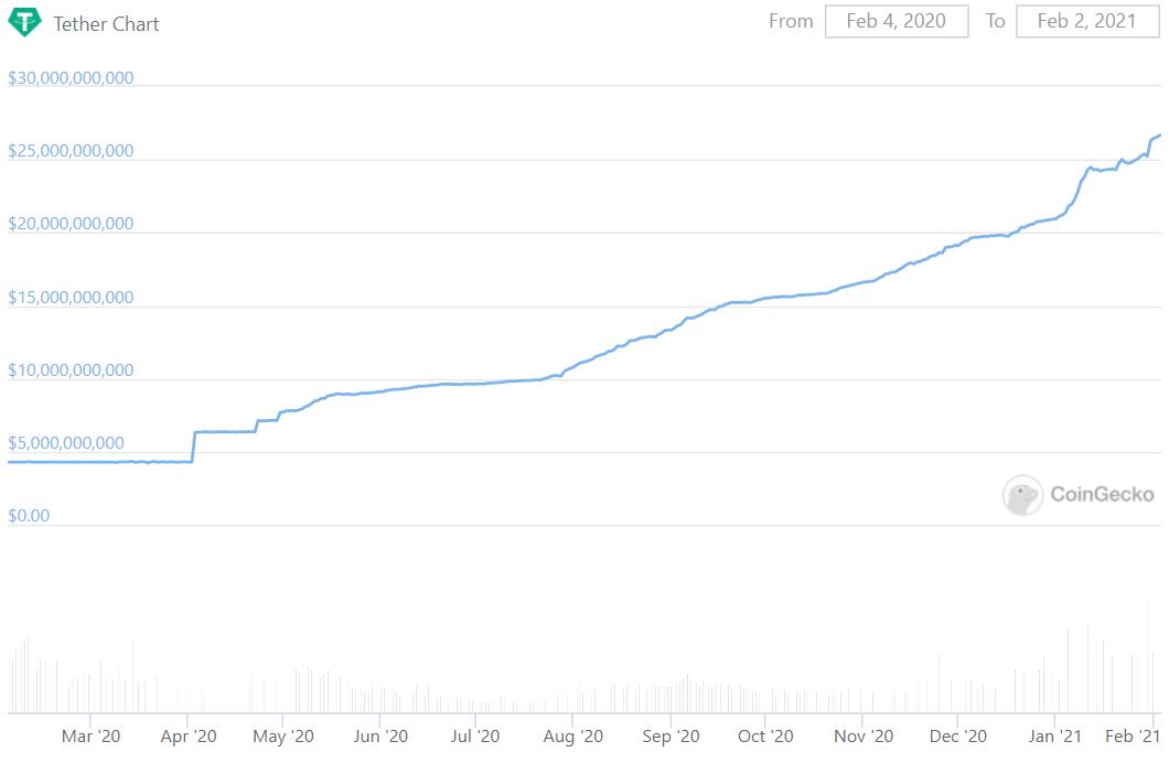 Tether (USDT) теряет позиции - USDC получает прибыль Зона Крипто - новости криптовалют BTC, биткоин, эфириум, алткоин, майнинг, биржи, ICO