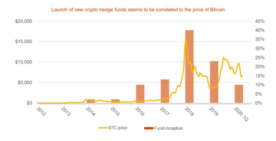 развитие биткойнов и крипто-хедж-фондов