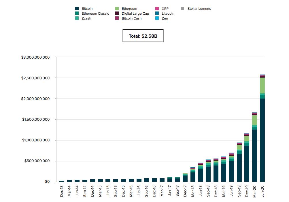 Курс биткойнов сдает позиции - крупные инвесторы беззаботны Зона Крипто - новости криптовалют BTC, биткоин, эфириум, алткоин, майнинг, биржи, ICO
