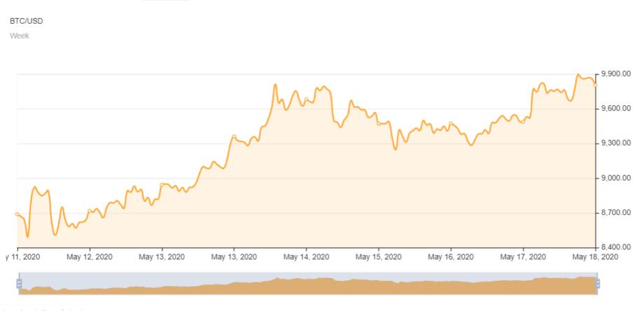 Проходит ли BTC отметку в 10000 долларов? Зона Крипто - новости криптовалют BTC, биткоин, эфириум, алткоин, майнинг, биржи, ICO