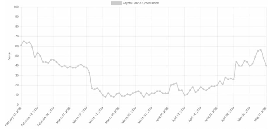 Биткойн-индекс страха и жадности: анализ настроений за последние три месяца