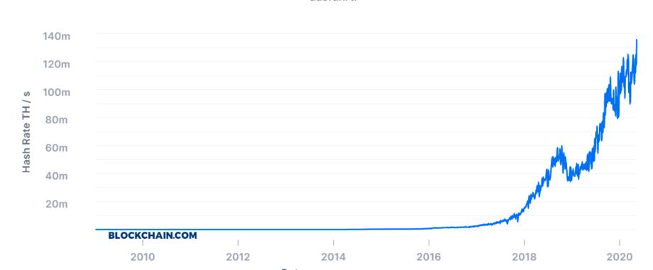 Отныне только 6,25 BTC на блок Зона Крипто - новости криптовалют BTC, биткоин, эфириум, алткоин, майнинг, биржи, ICO