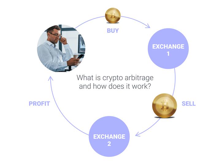 Зарабатывайте до 45% на криптоактивах с помощью криптоарбитража Зона Крипто - новости криптовалют BTC, биткоин, эфириум, алткоин, майнинг, биржи, ICO