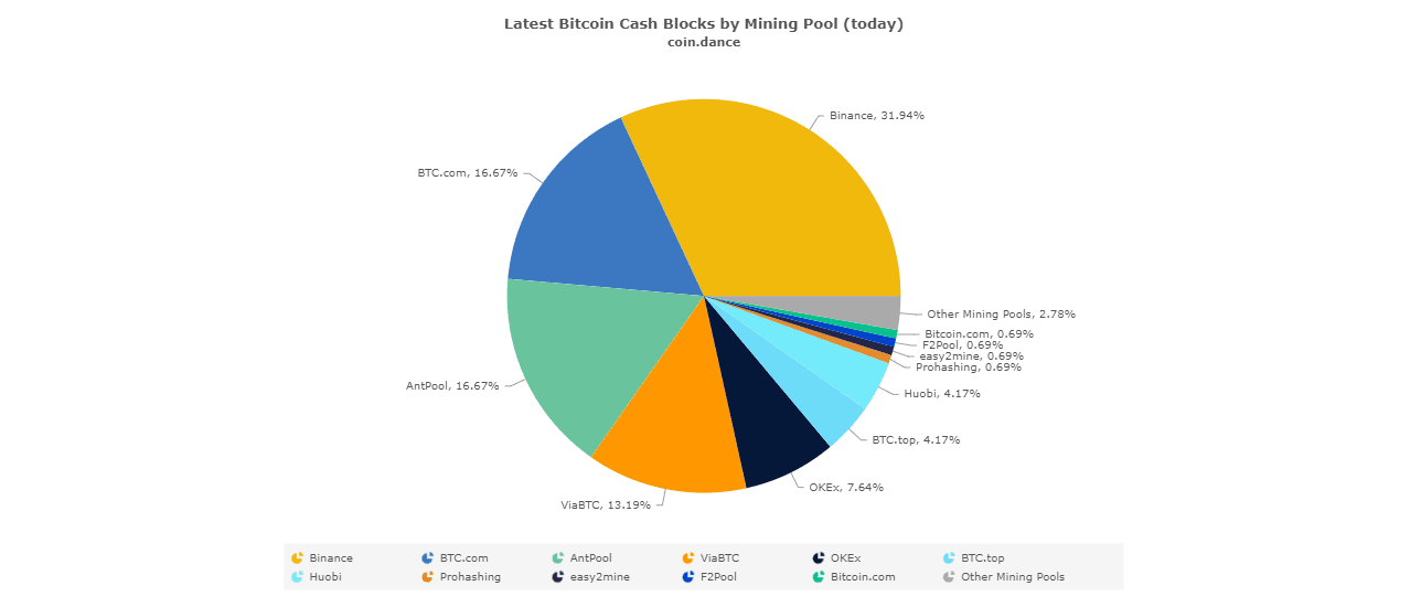 Bitcoin ABC хочет разделить цепочку для Bitcoin Cash (BCH) Зона Крипто - новости криптовалют BTC, биткоин, эфириум, алткоин, майнинг, биржи, ICO