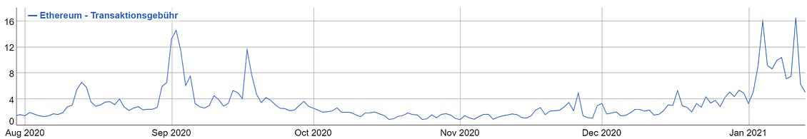 Взрыв цен на Эфириум - всего лишь вспышка в кастрюле или крупный пожар? Зона Крипто - новости криптовалют BTC, биткоин, эфириум, алткоин, майнинг, биржи, ICO