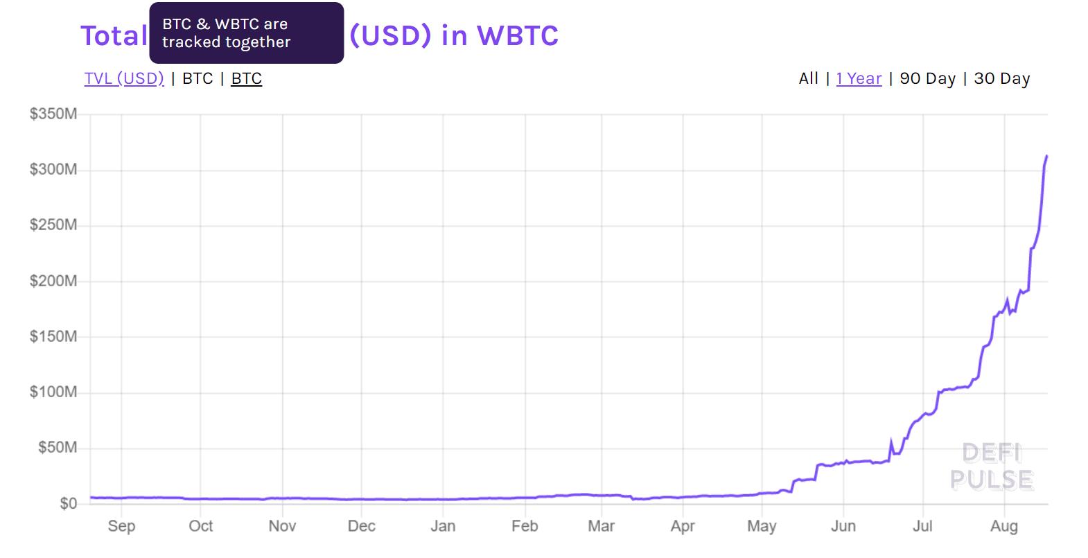 Все больше и больше биткойнов приземляется на Ethereum Зона Крипто - новости криптовалют BTC, биткоин, эфириум, алткоин, майнинг, биржи, ICO