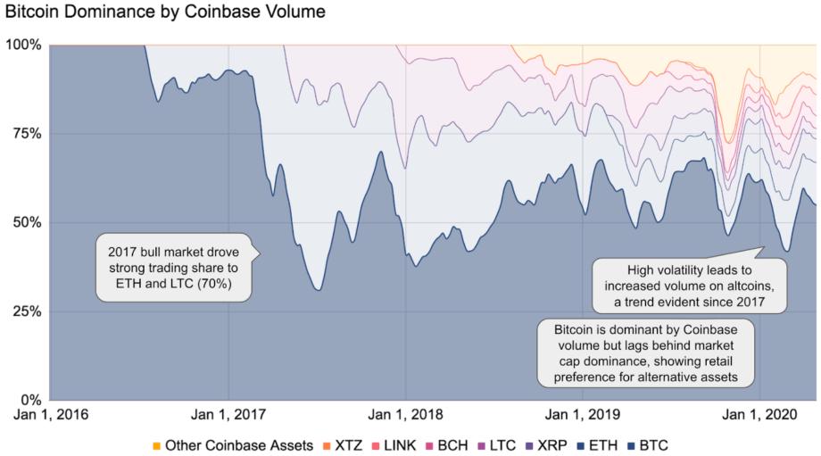 24 процента инвесторов используют только биткойны (BTC) Зона Крипто - новости криптовалют BTC, биткоин, эфириум, алткоин, майнинг, биржи, ICO