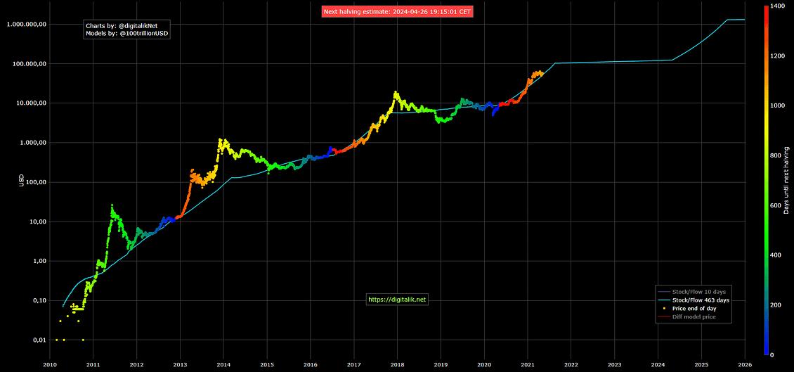 Вот что нас ждет после очередного халвинга биткойнов Зона Крипто - новости криптовалют BTC, биткоин, эфириум, алткоин, майнинг, биржи, ICO