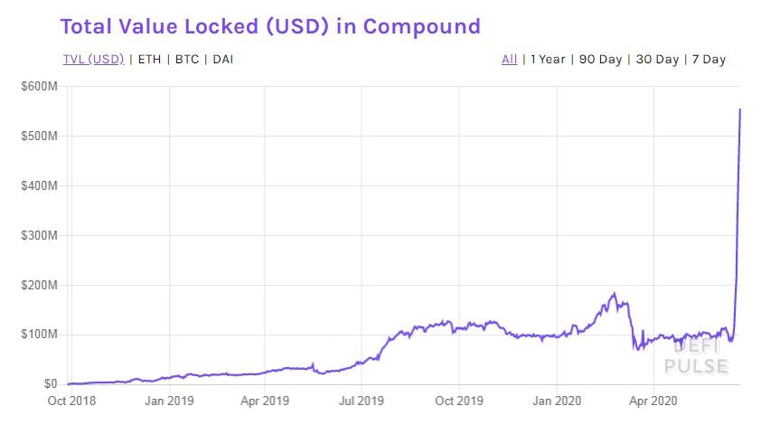 200-процентная доходность при комплексной добыче ликвидности и выращивании урожая Зона Крипто - новости криптовалют BTC, биткоин, эфириум, алткоин, майнинг, биржи, ICO