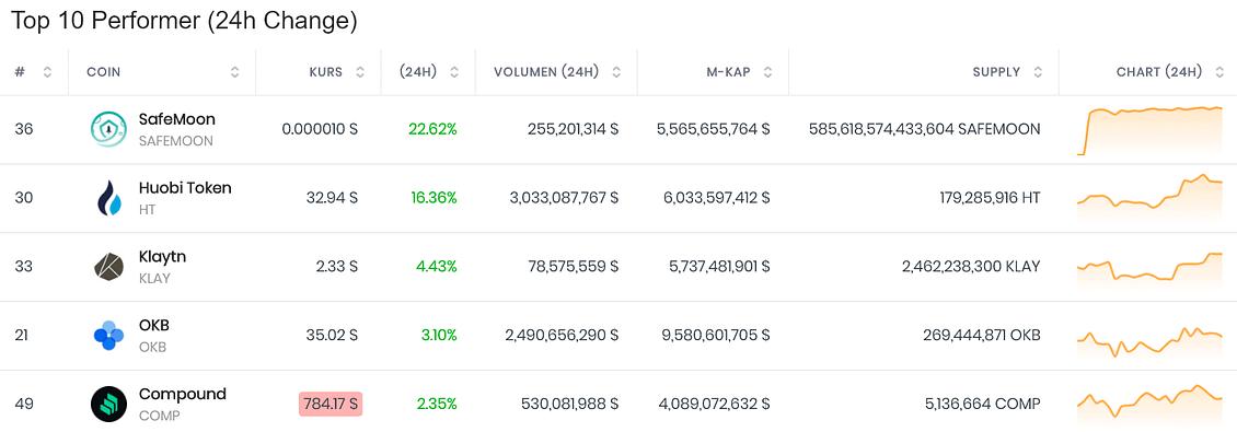 Пять топ-50 монет, которые противостоят медведям Зона Крипто - новости криптовалют BTC, биткоин, эфириум, алткоин, майнинг, биржи, ICO