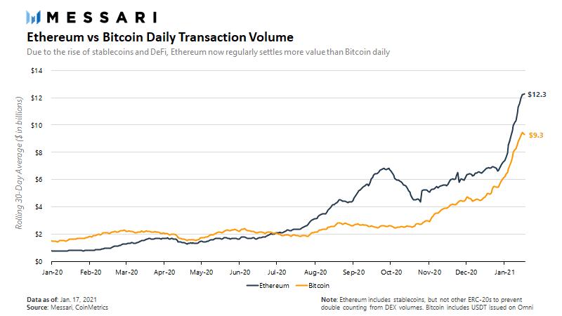 Транзакции Ethereum обгоняют биткойн, XRP противостоит FUD Зона Крипто - новости криптовалют BTC, биткоин, эфириум, алткоин, майнинг, биржи, ICO