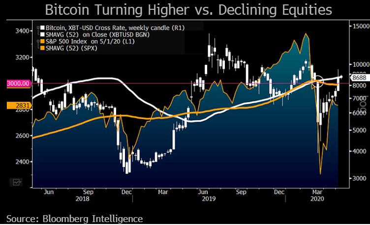 Цена биткойна (BTC) на уровне 9000 долларов - затишье перед бурей? Зона Крипто - новости криптовалют BTC, биткоин, эфириум, алткоин, майнинг, биржи, ICO