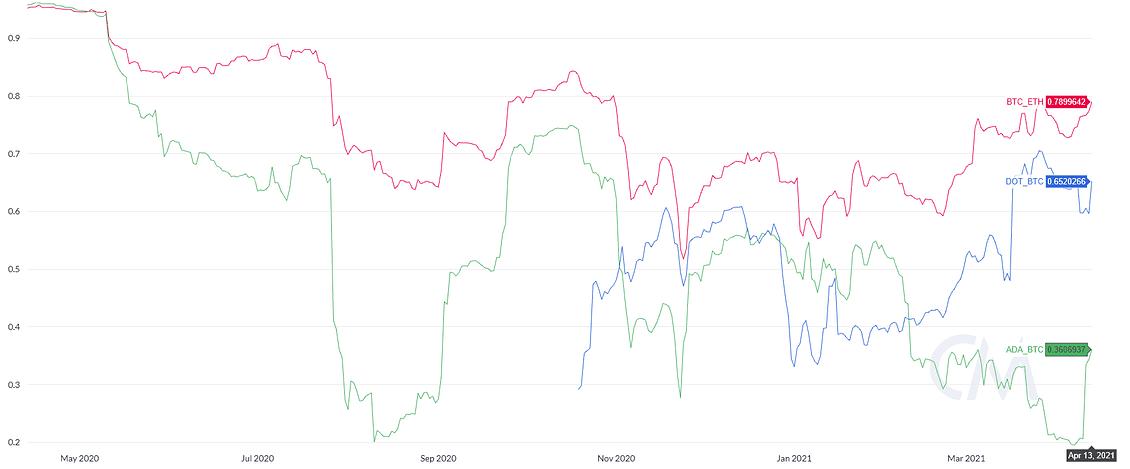 Cardano (ADA) установила новый рекордный максимум - 1,46 доллара США. Зона Крипто - новости криптовалют BTC, биткоин, эфириум, алткоин, майнинг, биржи, ICO