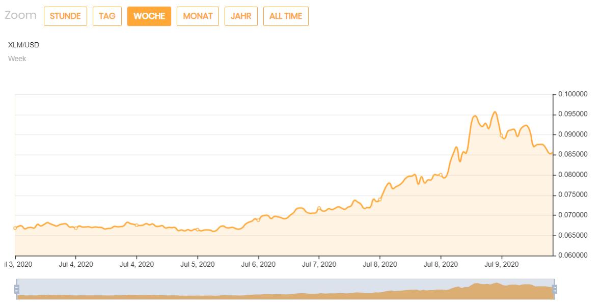 Цена биткойнов (BTC) сбрасывает альткойны Зона Крипто - новости криптовалют BTC, биткоин, эфириум, алткоин, майнинг, биржи, ICO