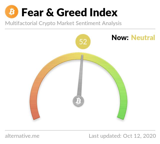 Последний индекс крипто-страха и жадности