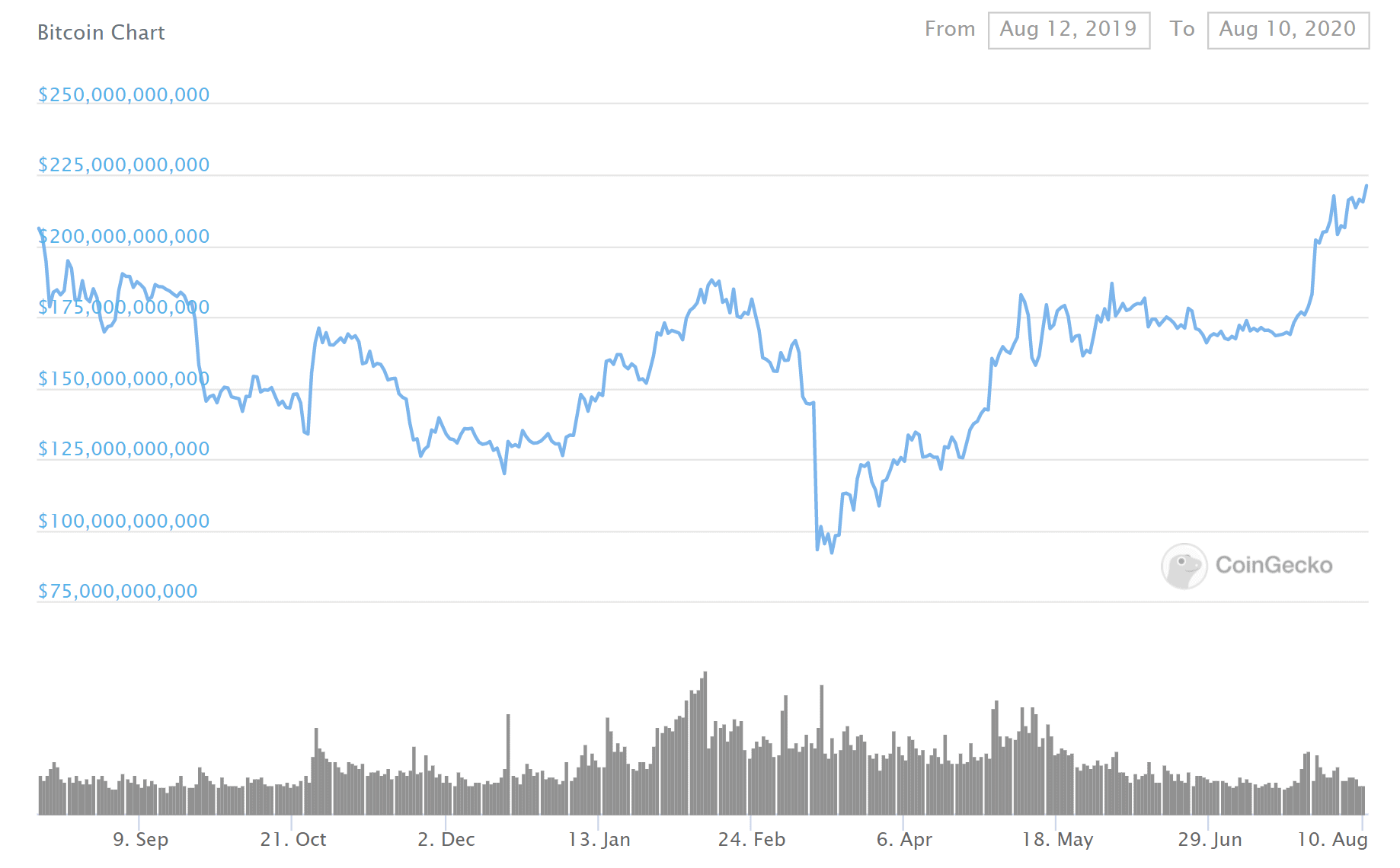 Биткойн-курс (BTC) тестирует $ 12 000 - стоит ли за этим оттенки серого? Зона Крипто - новости криптовалют BTC, биткоин, эфириум, алткоин, майнинг, биржи, ICO