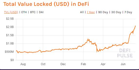 Дефи бум: шанс на биткойн-цену (BTC)? Зона Крипто - новости криптовалют BTC, биткоин, эфириум, алткоин, майнинг, биржи, ICO