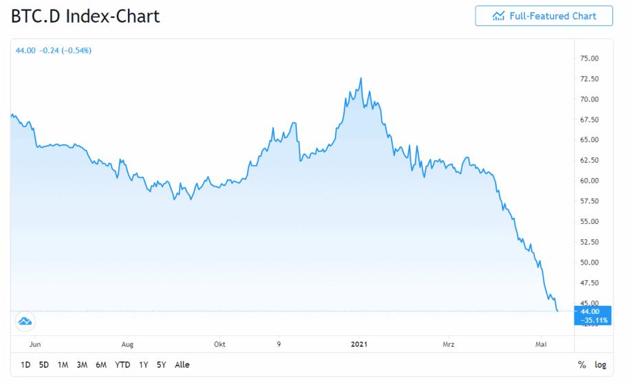 Эфириум с новым рекордным максимумом - доминирование биткойнов продолжает рушиться Зона Крипто - новости криптовалют BTC, биткоин, эфириум, алткоин, майнинг, биржи, ICO