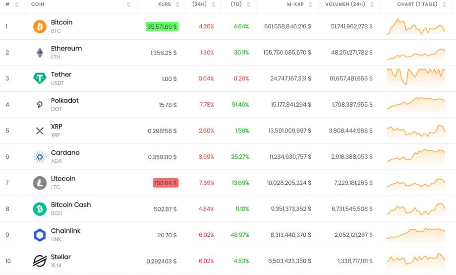 Биткойн (BTC) вырастет до 200000 долларов? Ву полирует стеклянный шар Зона Крипто - новости криптовалют BTC, биткоин, эфириум, алткоин, майнинг, биржи, ICO