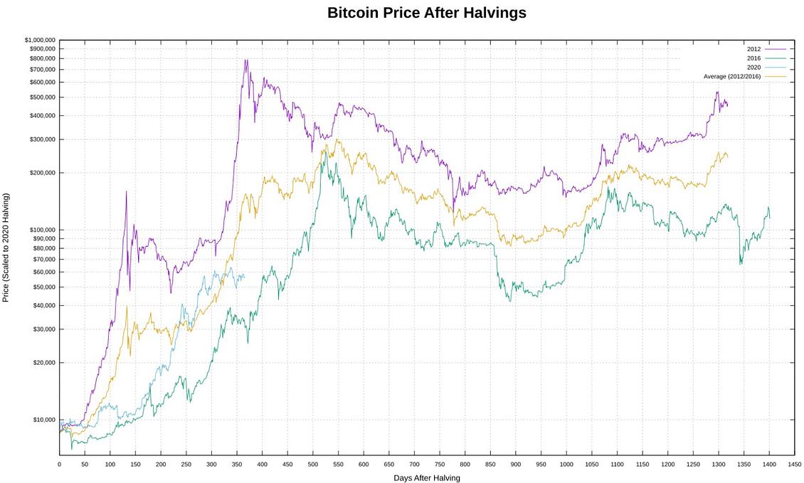 Выводы из биткойн-флеш-краха Зона Крипто - новости криптовалют BTC, биткоин, эфириум, алткоин, майнинг, биржи, ICO